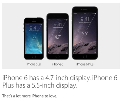 iPhone6 has a 4.7 inch display and iPhone6 plus has a 5.5 inch display